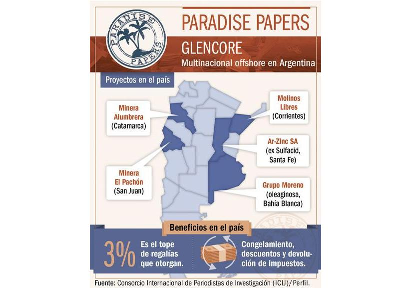 Glencore - Paradise Papers
