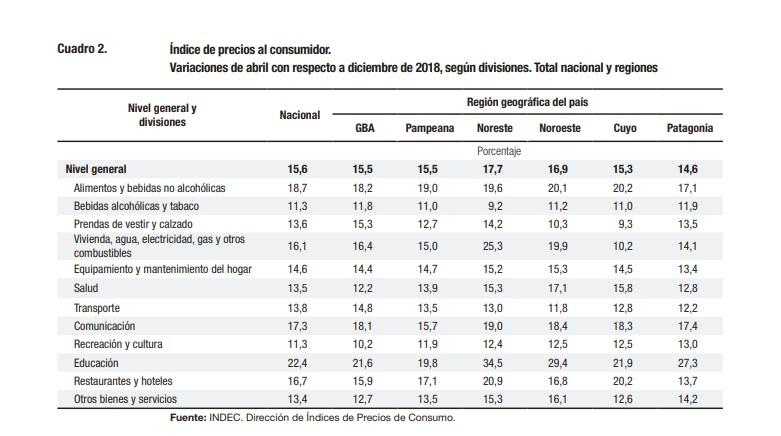 Inflación abril, INDEC, IPC