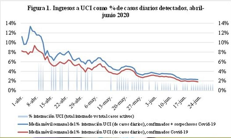 Gráficos covid-19 UCI