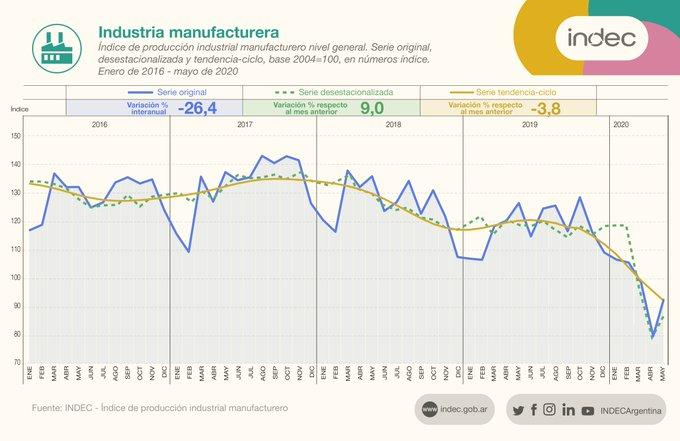 Industria argentina, datos del INDEC