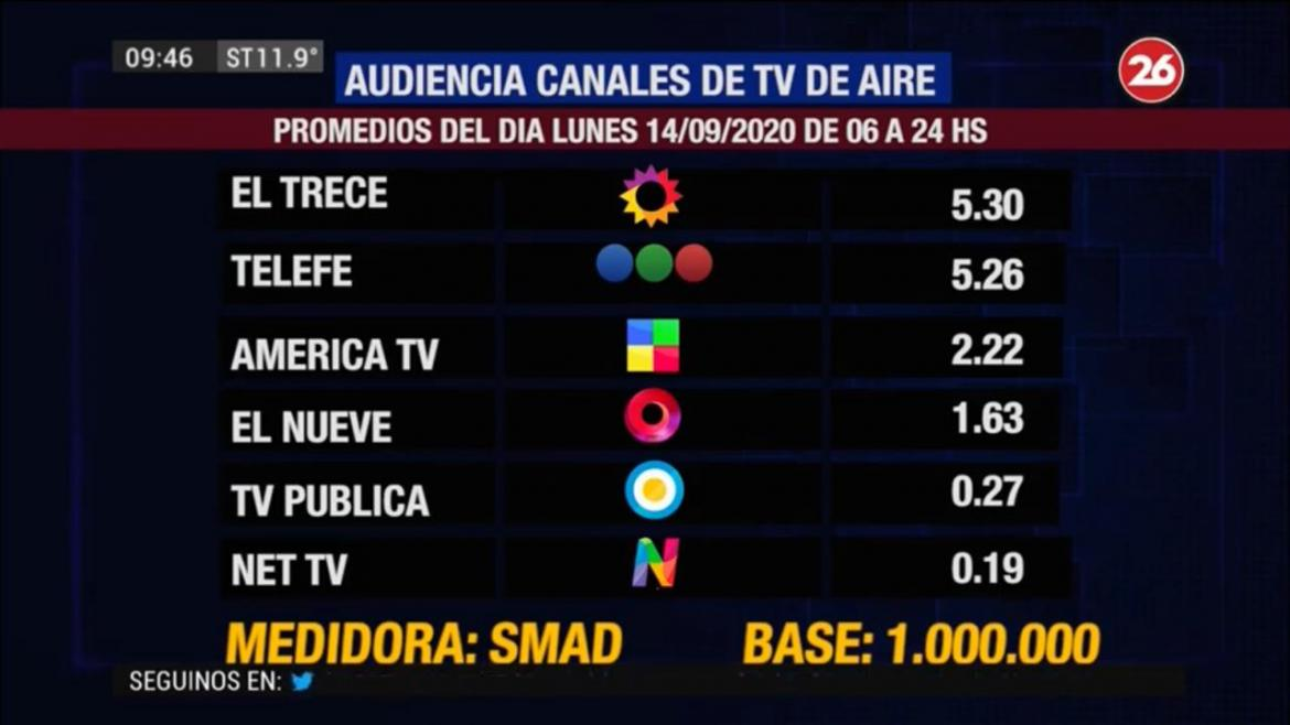 Rating SMAD 14/09