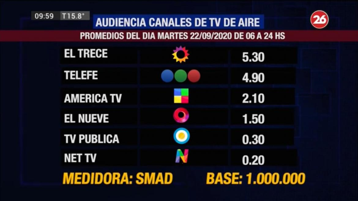 Rating SMAD Martes 22/09